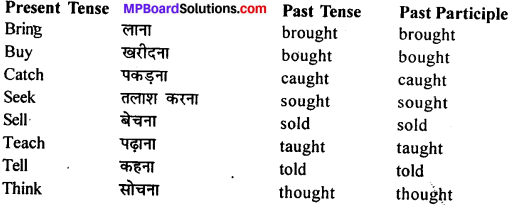 MP Board Class 11th General English Grammar Tenses 14