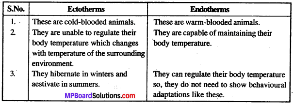 MP Board Class 12th Biology Solutions Chapter 13 Organisms And Population 2