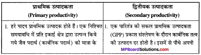 MP Board Class 12th Biology Solutions Chapter 14 पारितंत्र 7