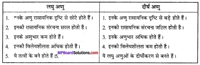 MP Board Class 12th Biology Solutions Chapter 7 विकास 7