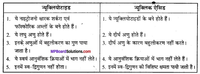 MP Board Class 12th Biology Solutions Chapter 7 विकास 8