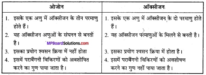 MP Board Class 12th Biology Solutions Chapter 7 विकास 9