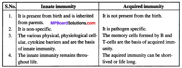MP Board Class 12th Biology Solutions Chapter 8 Human Health and Disease 1