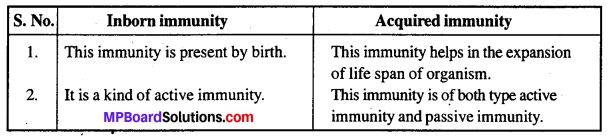 MP Board Class 12th Biology Solutions Chapter 8 Human Health and Disease 8