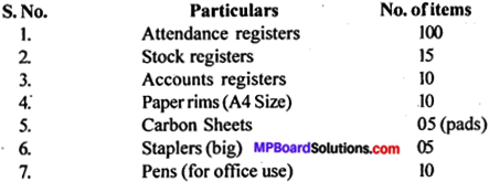 MP Board Class 12th General English Letter Writing img 2