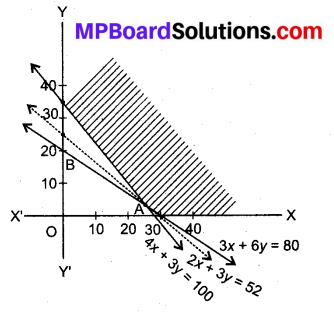 MP Board Class 12th Maths Book Solutions Chapter 12 प्रायिकता Ex 12.2 img 17