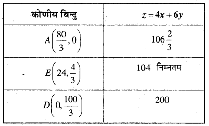 MP Board Class 12th Maths Book Solutions Chapter 12 प्रायिकता Ex 12.2 img 18