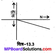 MP Board Class 12th Physics Solutions Chapter 13 नाभिक img 54
