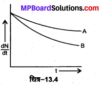 MP Board Class 12th Physics Solutions Chapter 13 नाभिक img 55