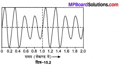 MP Board Class 12th Physics Solutions Chapter 15 संचार व्यवस्था img 3
