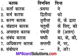 MP Board Class 6th General Hindi व्याकरण 1