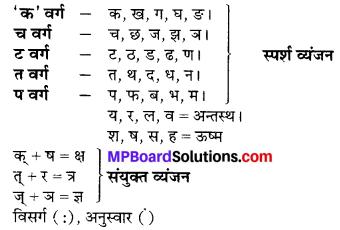 MP Board Class 6th Sanskrit व्याकरण-खण्डः 1