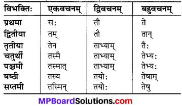 MP Board Class 6th Sanskrit व्याकरण-खण्डः 11