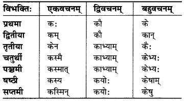 MP Board Class 6th Sanskrit व्याकरण-खण्डः 14