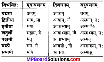 MP Board Class 6th Sanskrit व्याकरण-खण्डः 17