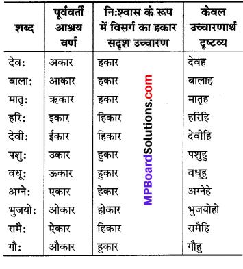 MP Board Class 6th Sanskrit व्याकरण-खण्डः 2