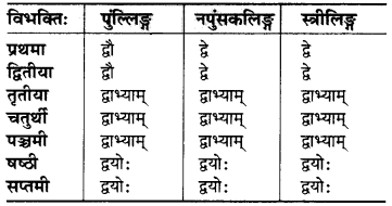 MP Board Class 6th Sanskrit व्याकरण-खण्डः 20