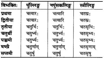 MP Board Class 6th Sanskrit व्याकरण-खण्डः 22