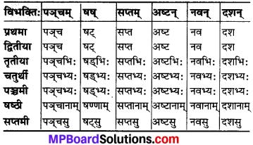 MP Board Class 6th Sanskrit व्याकरण-खण्डः 23