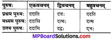 MP Board Class 6th Sanskrit व्याकरण-खण्डः 29