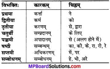 MP Board Class 6th Sanskrit व्याकरण-खण्डः 3