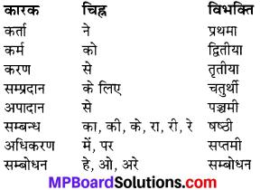 MP Board Class 6th Sanskrit व्याकरण-खण्डः 32
