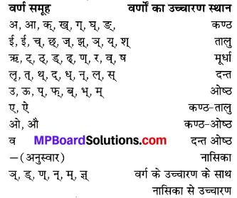 MP Board Class 6th Sanskrit व्याकरण-खण्डः 33