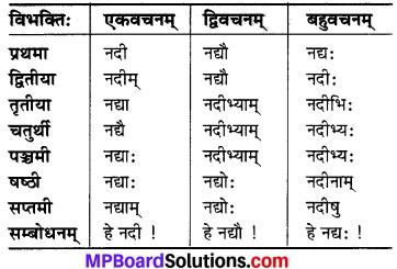 MP Board Class 6th Sanskrit व्याकरण-खण्डः 6