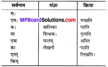 MP Board Class 6th Sanskrit Solutions Chapter 3 सर्वनामशब्दाः 17