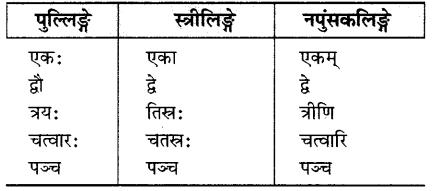 MP Board Class 6th Sanskrit Solutions Chapter 4 सङ्ख्याबोधः 26
