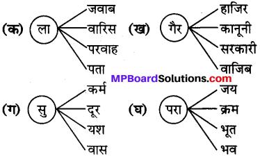 MP Board Class 7th Hindi Bhasha Bharti विविध प्रश्नावली 3 2