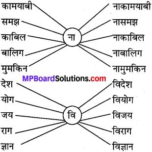 कक्षा 7 विषय हिंदी पाठ 3 MP Board