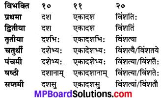 MP Board Class 7th Sanskrit व्याकरण-खण्डः img 23