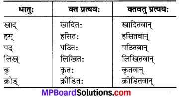 MP Board Class 7th Sanskrit व्याकरण-खण्डः img 29