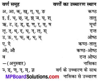 MP Board Class 7th Sanskrit व्याकरण-खण्डः img 34