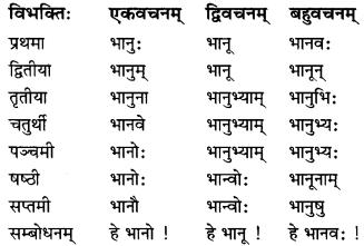 MP Board Class 7th Sanskrit व्याकरण-खण्डः img 4