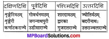 कक्षा 7 संस्कृत पुस्तक Mp Board