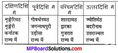 Mp Board Class 7th Sanskrit Mp Board