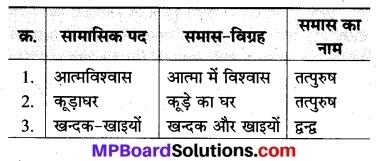 भाषा भारती कक्षा 8 Solutions Chapter 2 MP Board