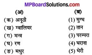 Mp Board 12th Important Question 2021