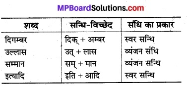 Mp Board Class 12th Physics Important Questions