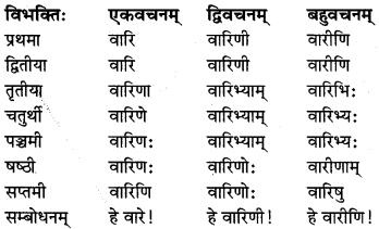 MP Board Class 8th Sanskrit व्याकरण-खण्डः 11