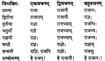 MP Board Class 8th Sanskrit व्याकरण-खण्डः 15