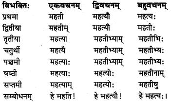 MP Board Class 8th Sanskrit व्याकरण-खण्डः 17