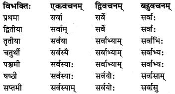 MP Board Class 8th Sanskrit व्याकरण-खण्डः 20