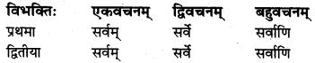 MP Board Class 8th Sanskrit व्याकरण-खण्डः 21