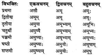 MP Board Class 8th Sanskrit व्याकरण-खण्डः 27