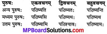 MP Board Class 8th Sanskrit व्याकरण-खण्डः 34