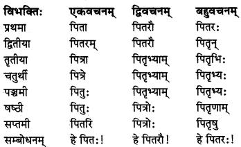 MP Board Class 8th Sanskrit व्याकरण-खण्डः 4
