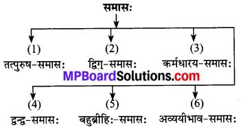 MP Board Class 8th Sanskrit व्याकरण-खण्डः 50
